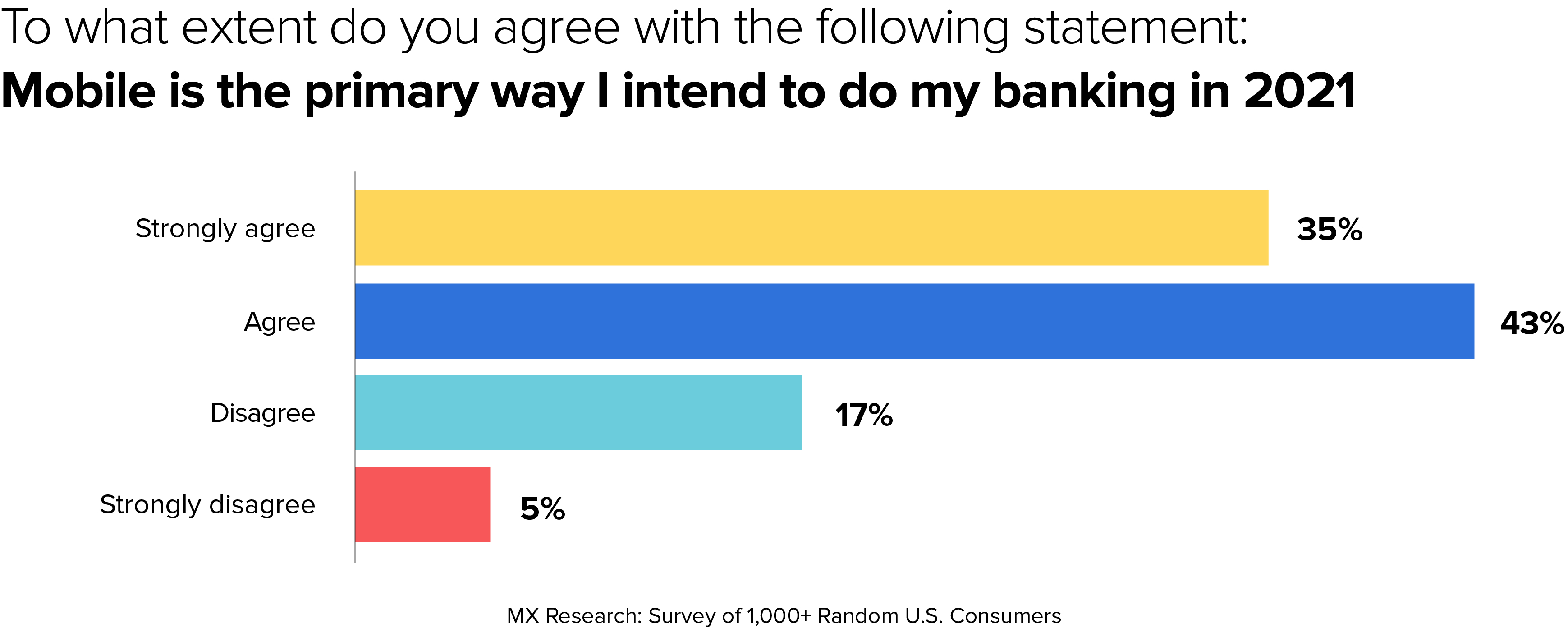 banking 2021 guide survey