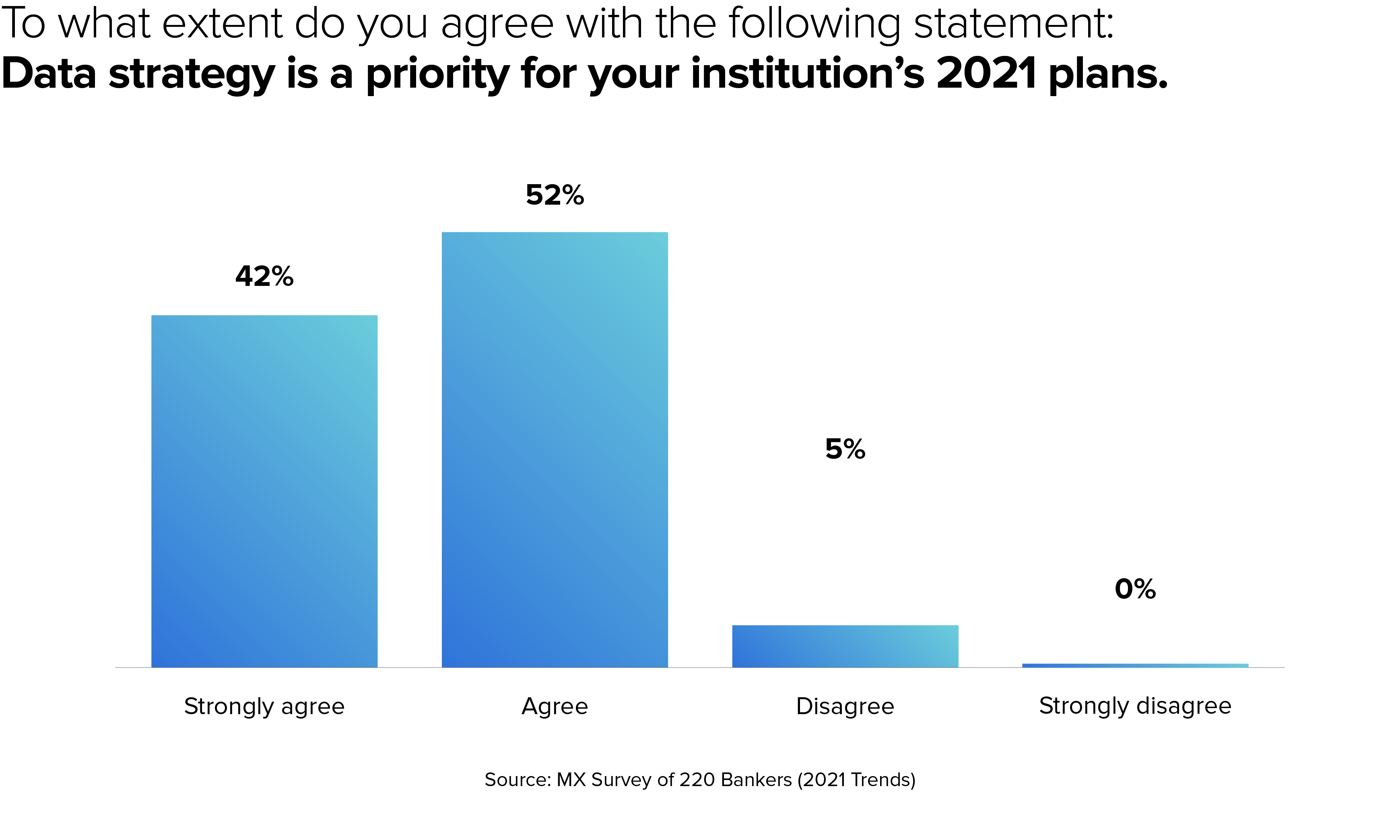 bank data priorities 2021
