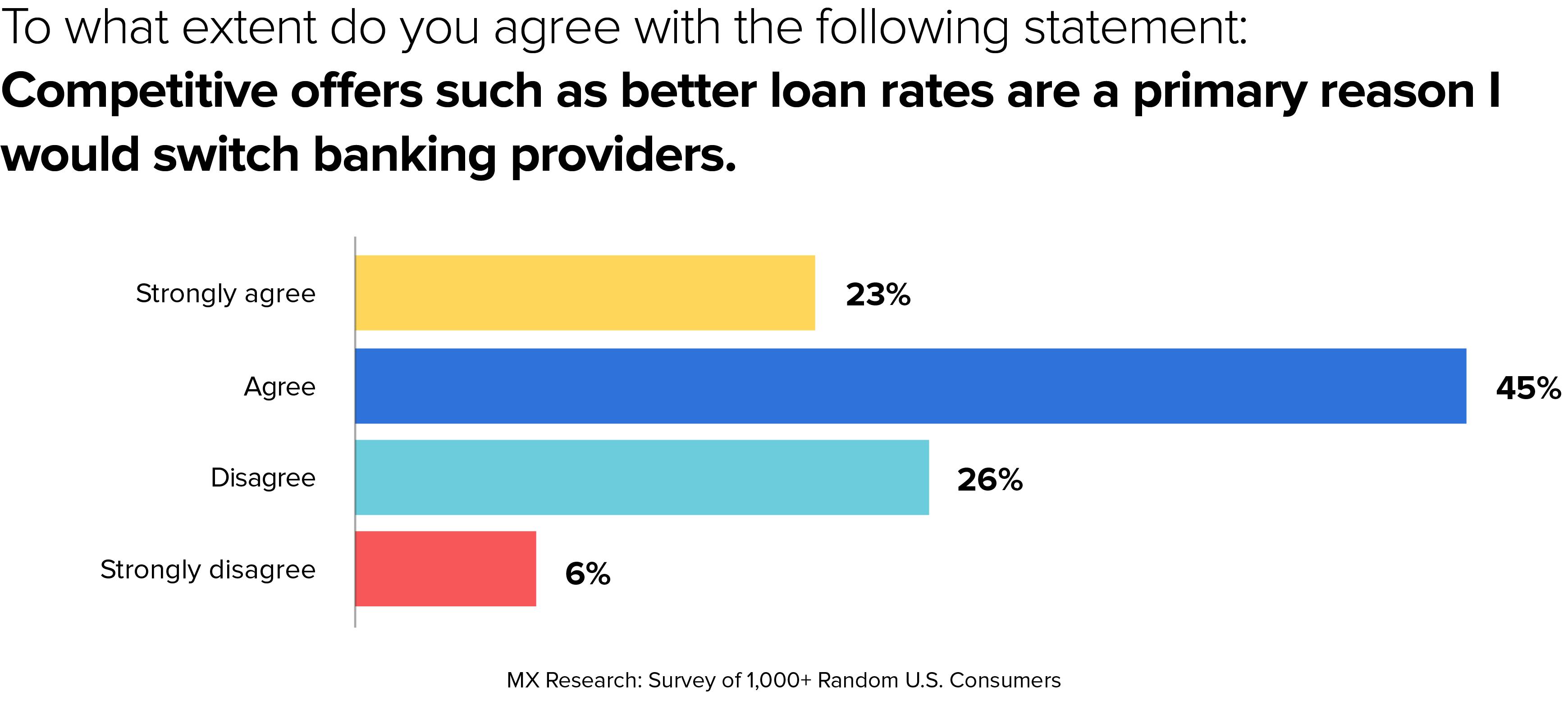 banking survey 2021