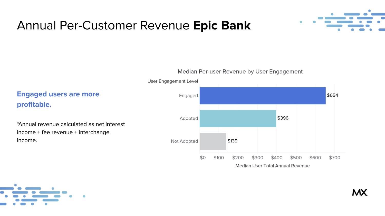 Annual Per Customer Revenue Epicbank