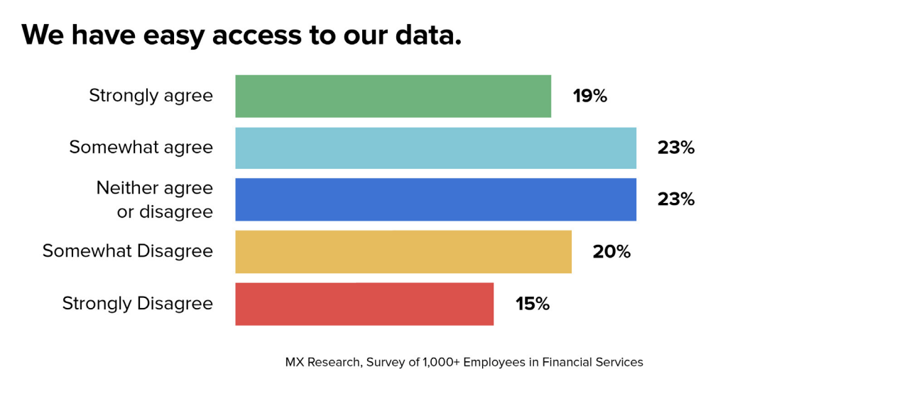 bank and fintech data survey