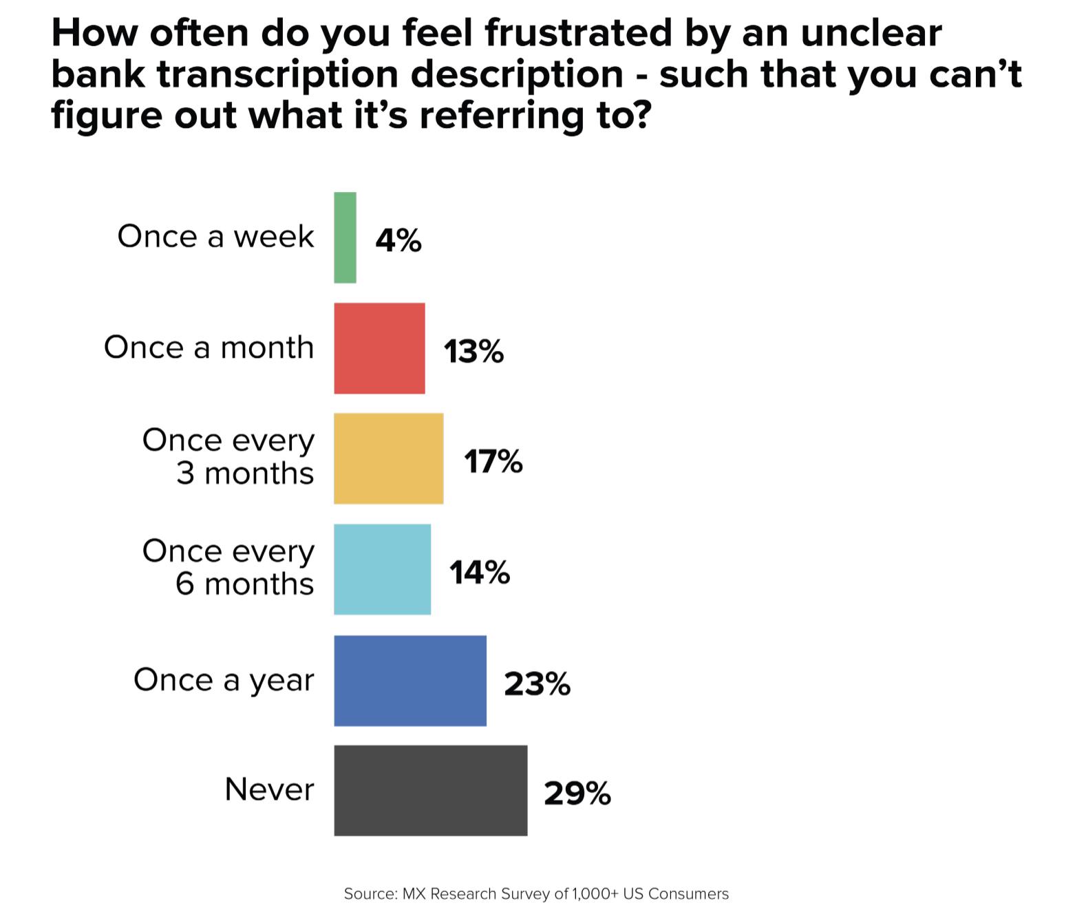 banking consumer survey