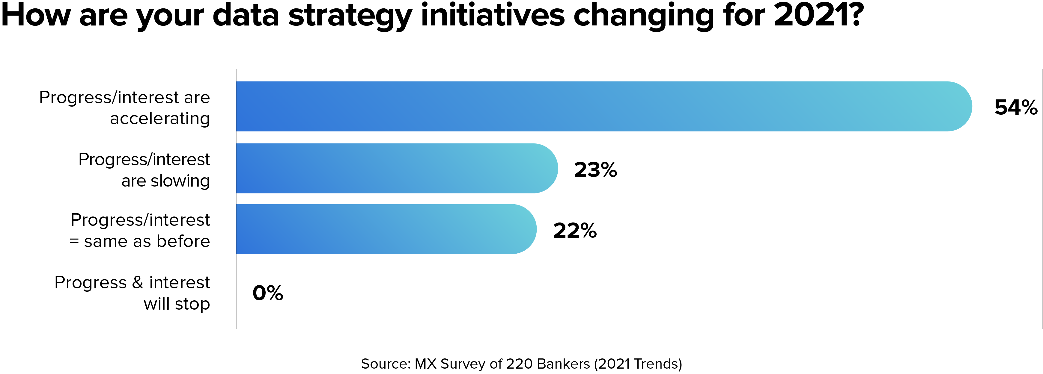 2021 bank data priorities
