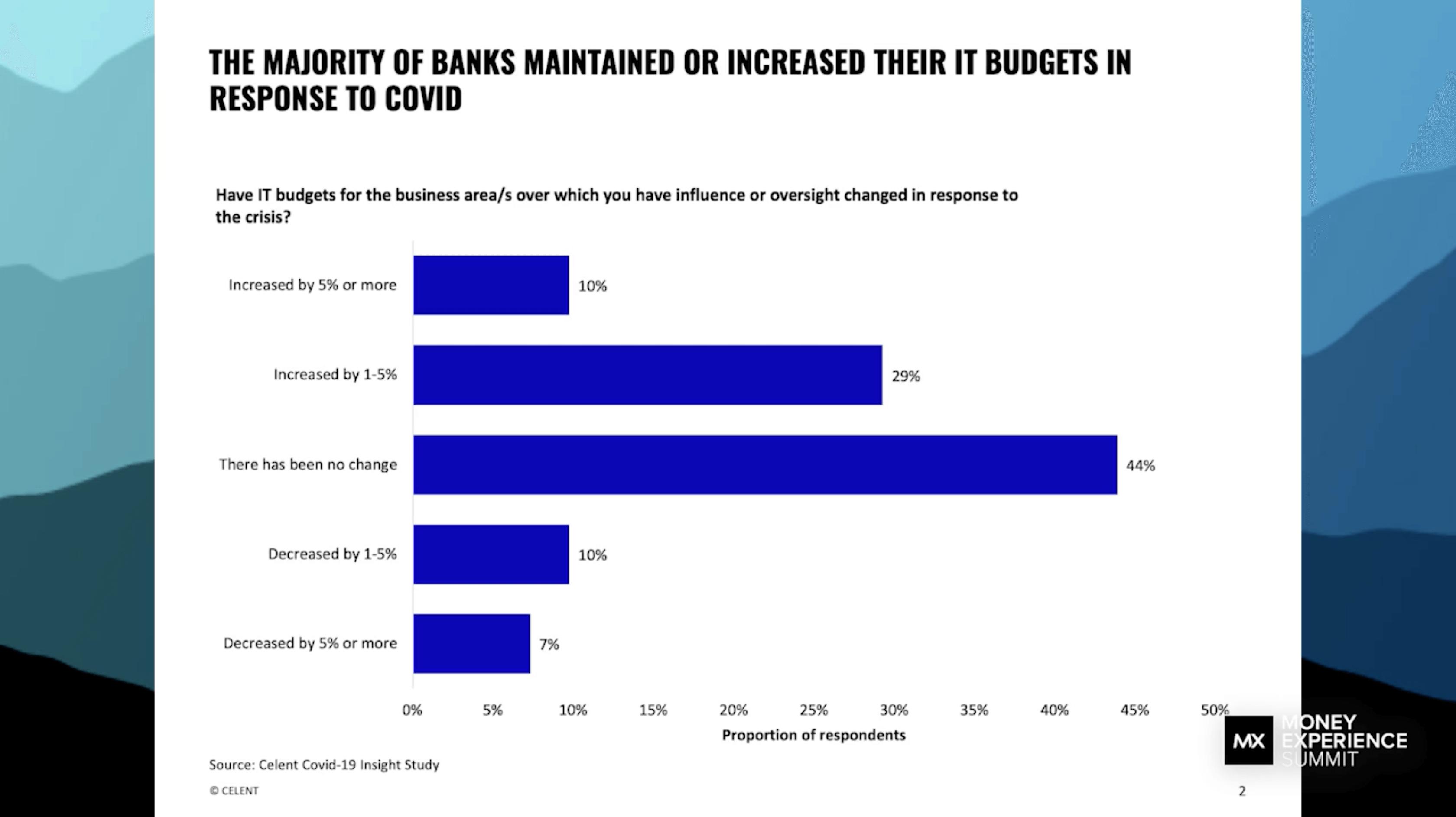 Covid bank budgets