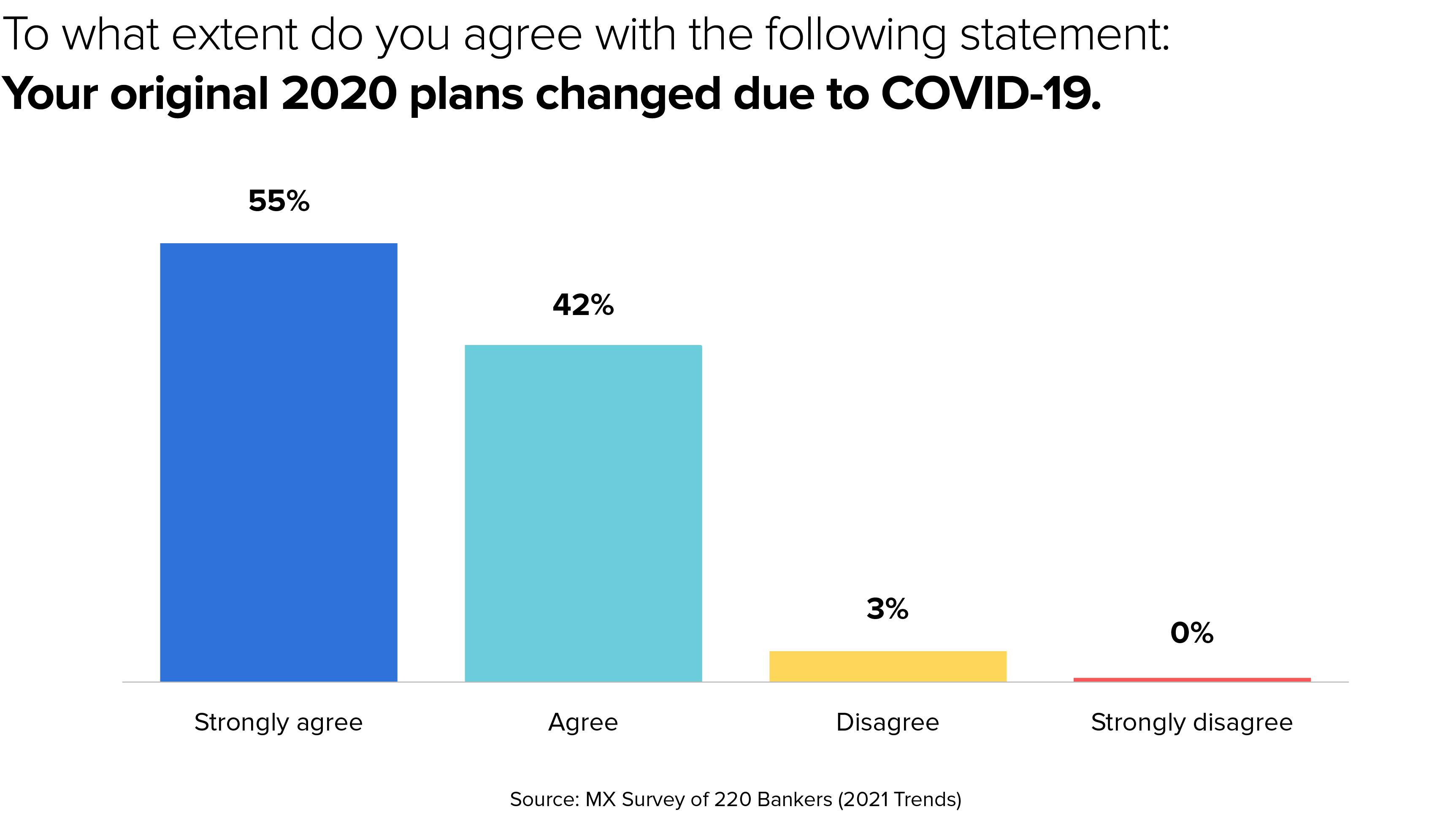 banking 2021 survey