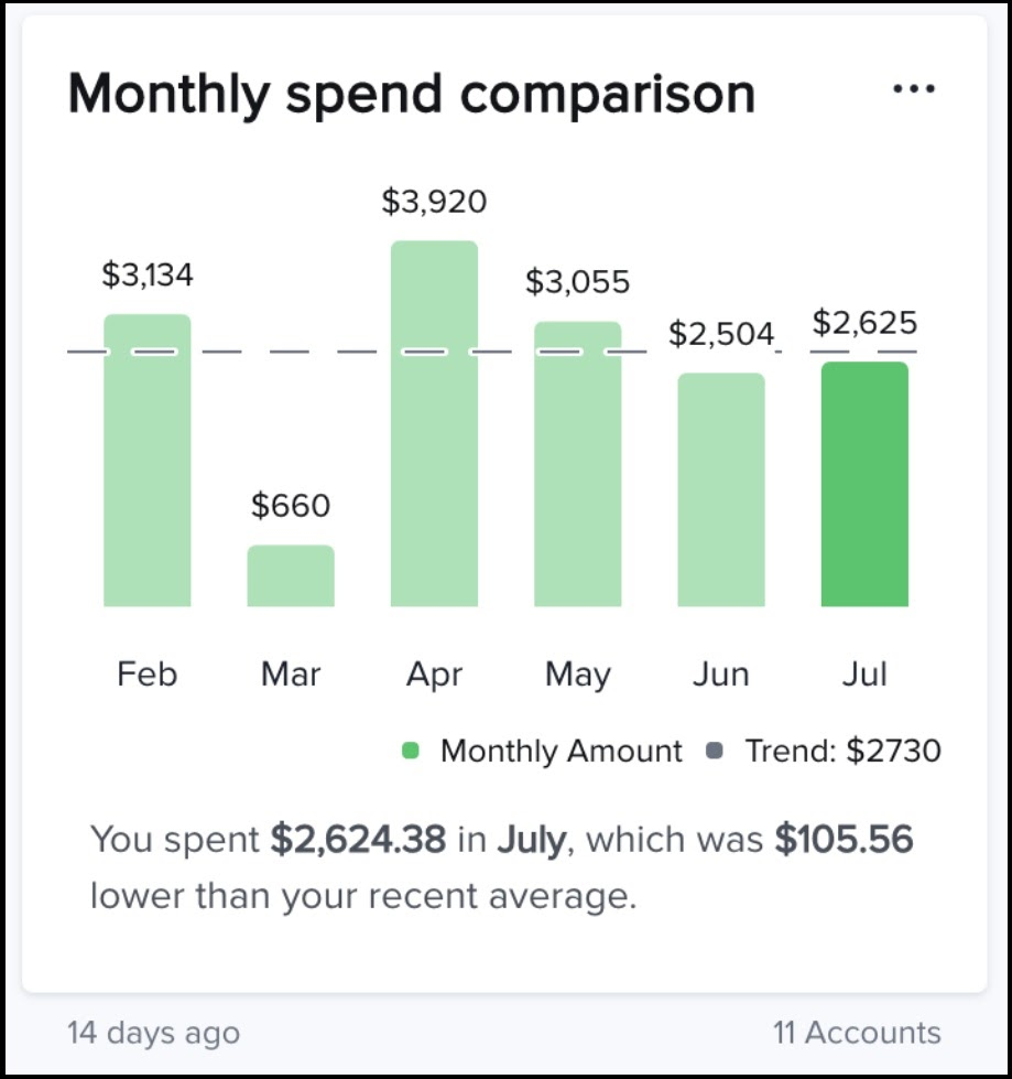 5monthly Spend Comp