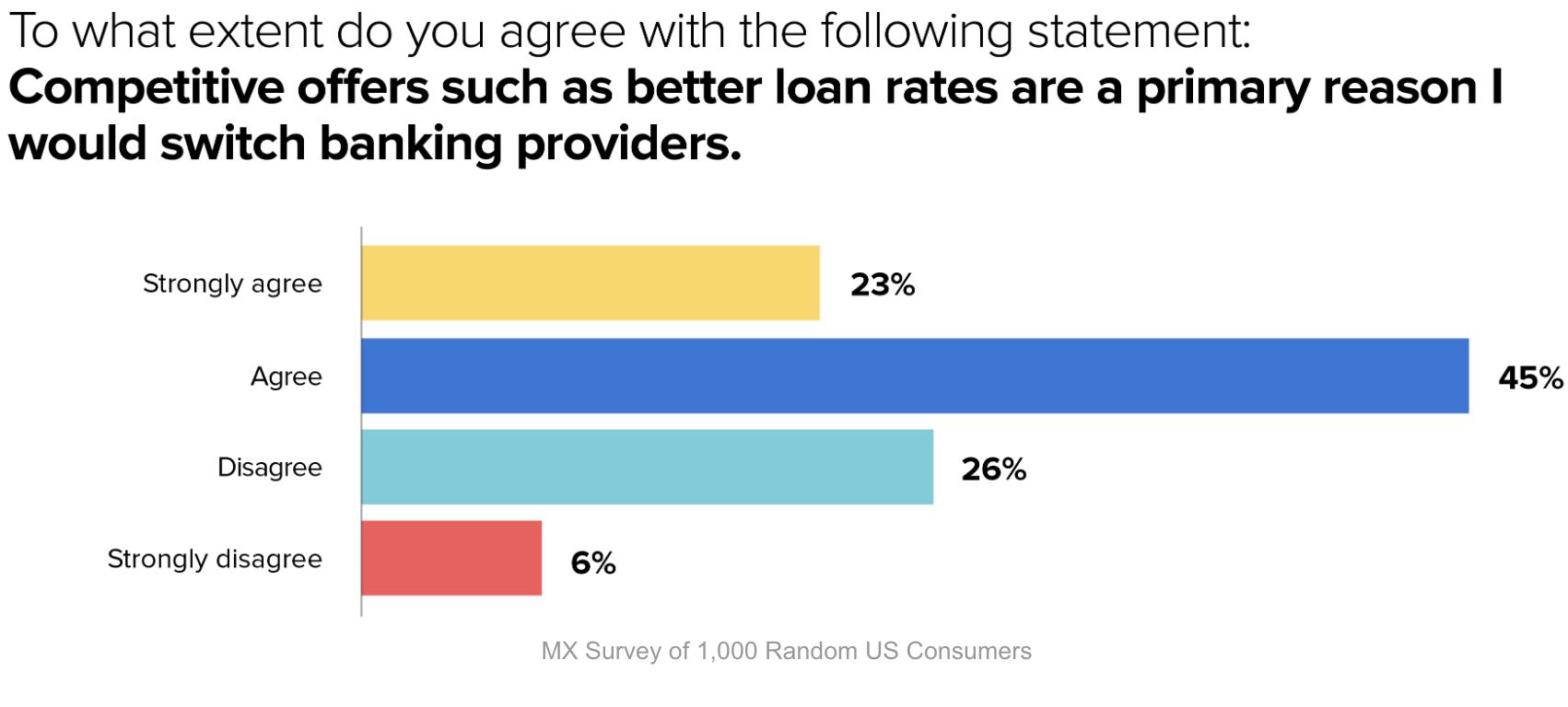 2021 Consumer Banking Survey
